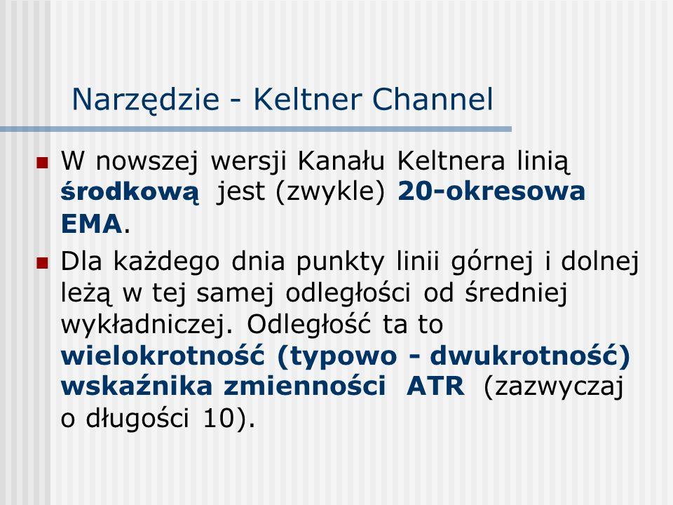 Narzędzie - Keltner Channel
