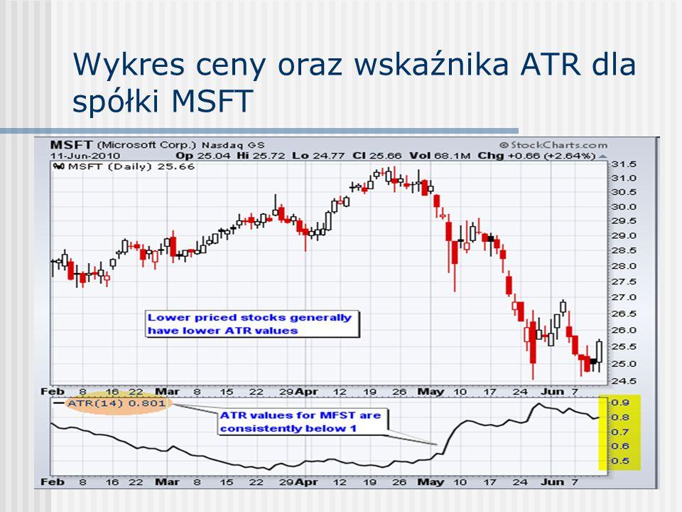 Wykres ceny oraz wskaźnika ATR dla spółki MSFT