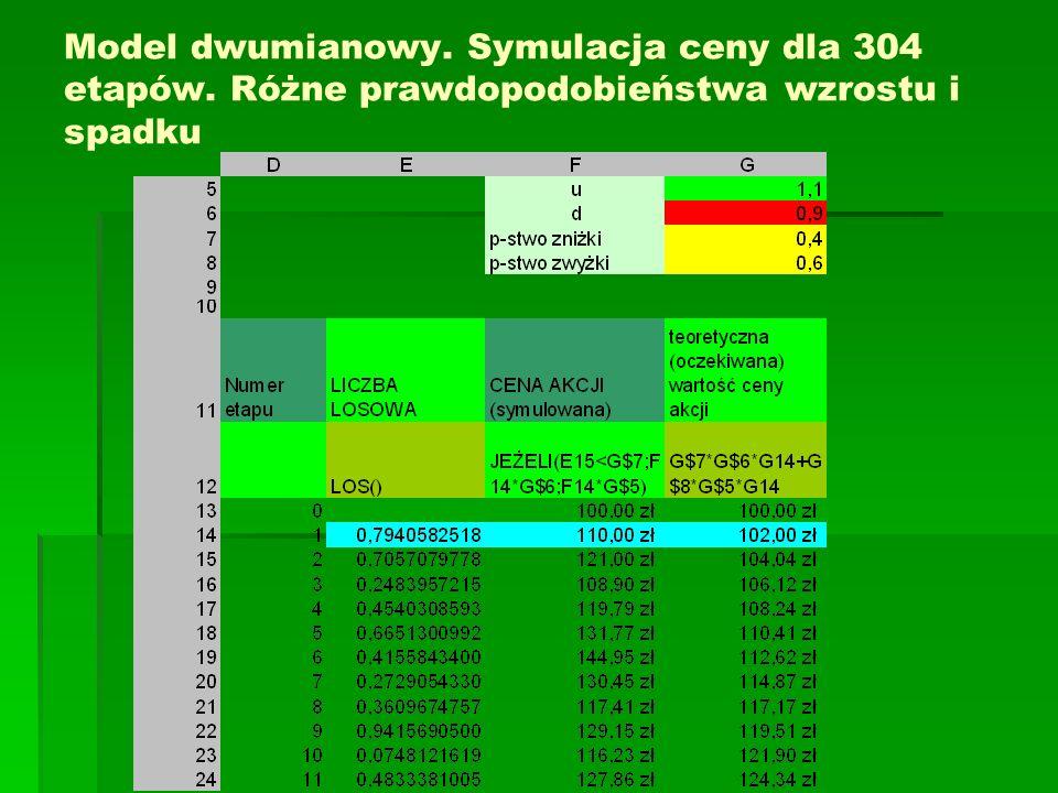 Model dwumianowy. Symulacja ceny dla 304 etapów