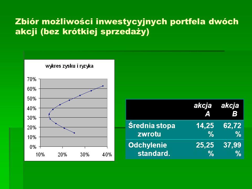 Zbiór możliwości inwestycyjnych portfela dwóch akcji (bez krótkiej sprzedaży)