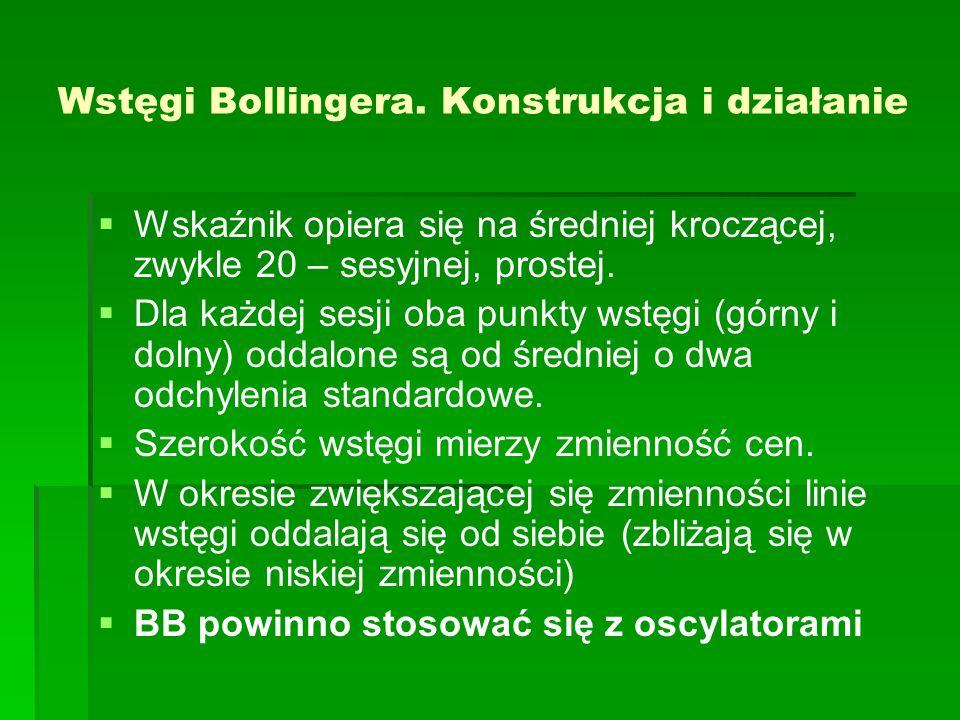 Wstęgi Bollingera. Konstrukcja i działanie