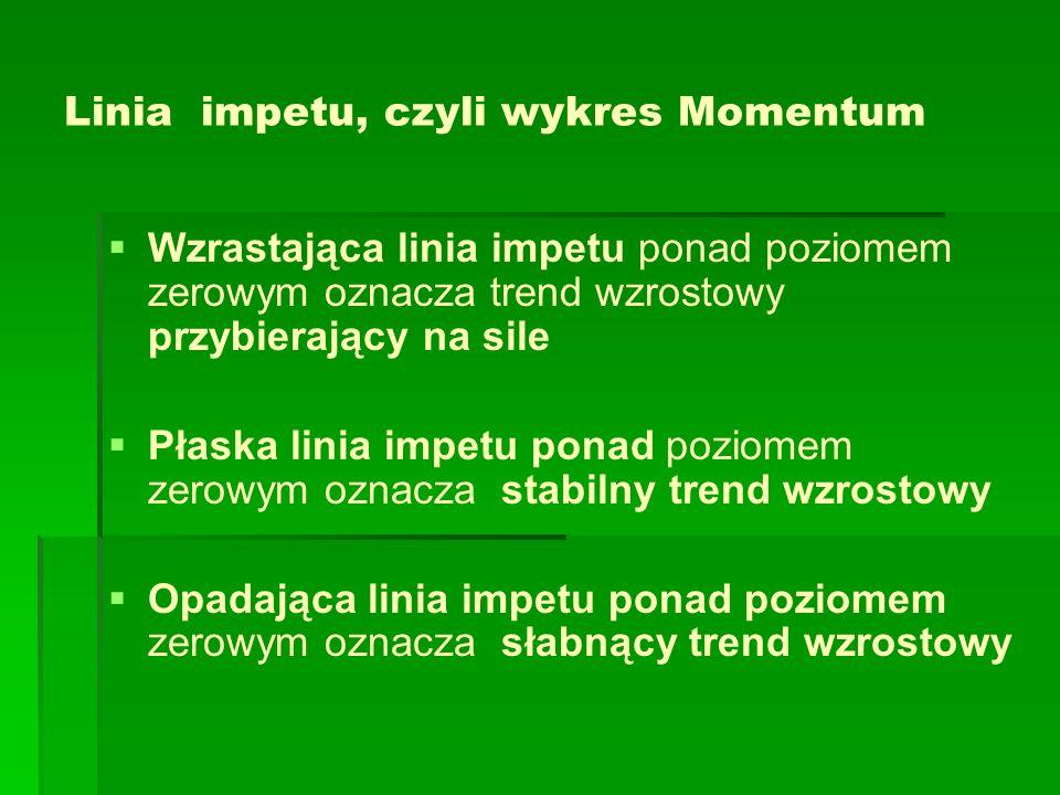 Linia impetu, czyli wykres Momentum