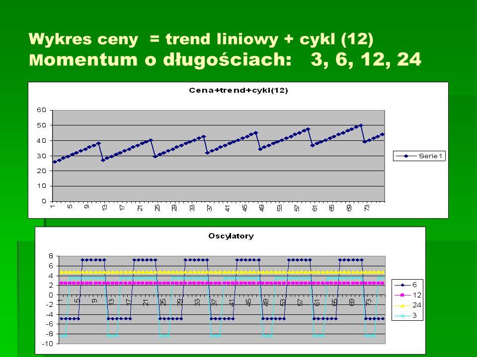 Wykres ceny = trend liniowy + cykl (12) Momentum o długościach: 3, 6, 12, 24