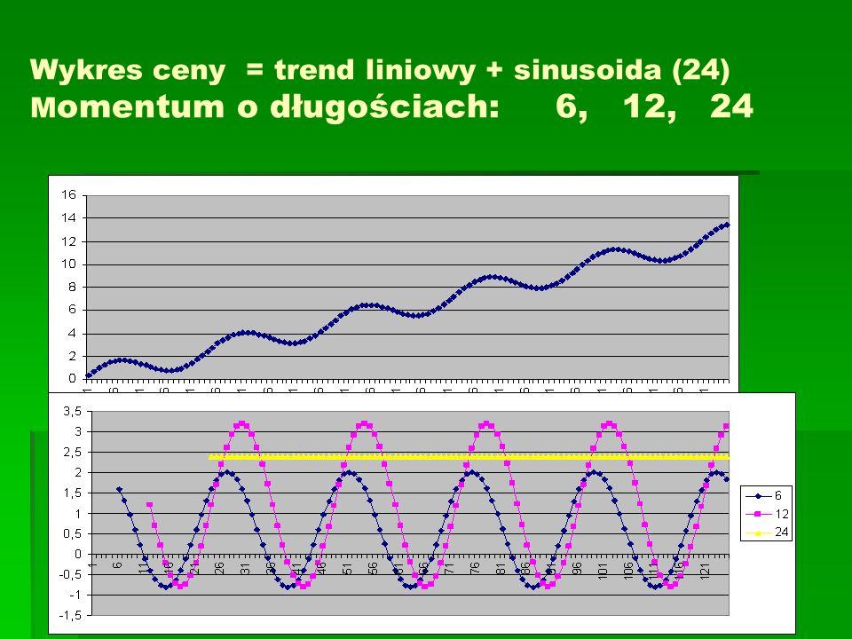 Wykres ceny = trend liniowy + sinusoida (24) Momentum o długościach: 6, 12, 24