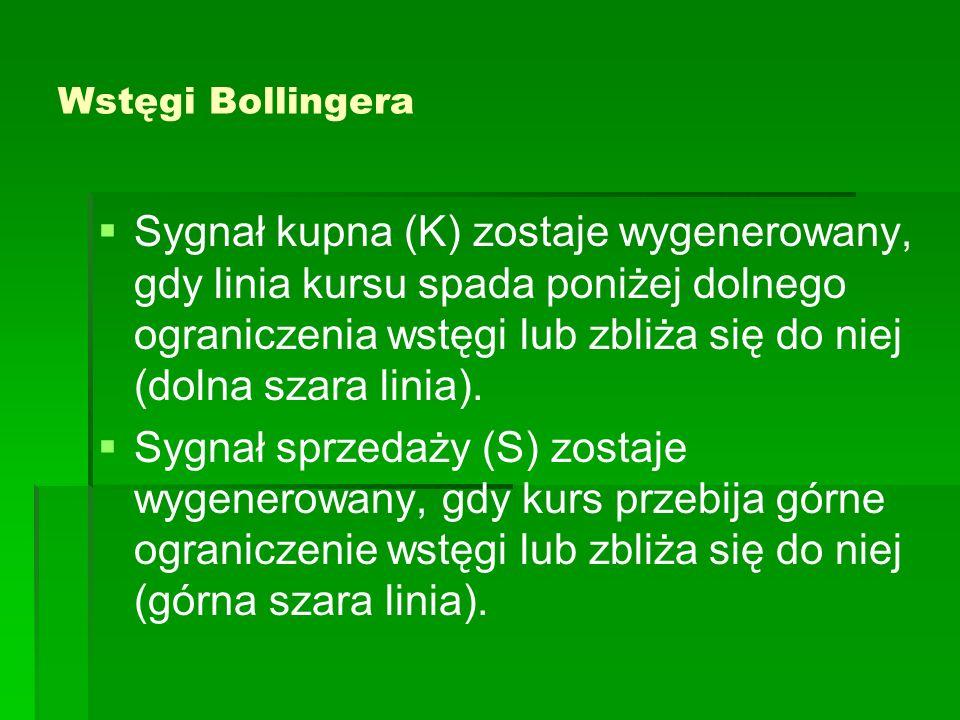 Wstęgi Bollingera