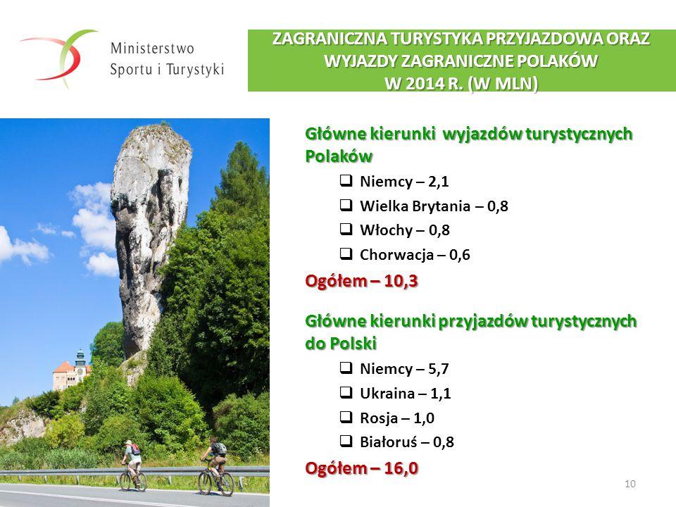 Główne kierunki wyjazdów turystycznych Polaków
