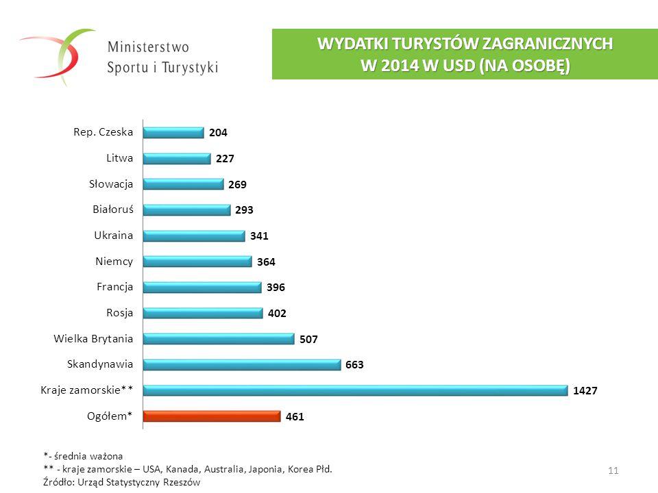 WYDATKI TURYSTÓW ZAGRANICZNYCH W 2014 W USD (NA OSOBĘ)
