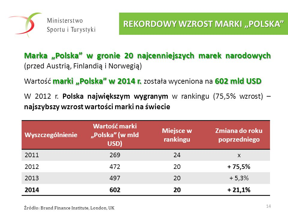 """REKORDOWY WZROST MARKI """"POLSKA"""