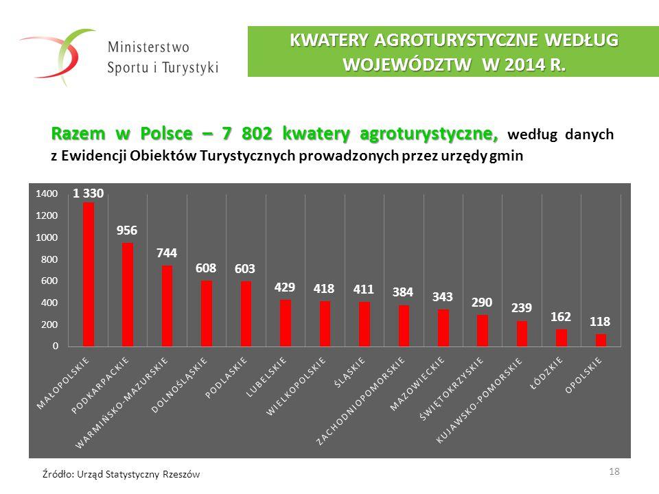 KWATERY AGROTURYSTYCZNE WEDŁUG WOJEWÓDZTW W 2014 R.