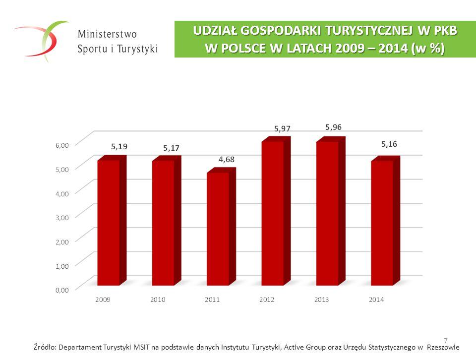 UDZIAŁ GOSPODARKI TURYSTYCZNEJ W PKB W POLSCE W LATACH 2009 – 2014 (w %)