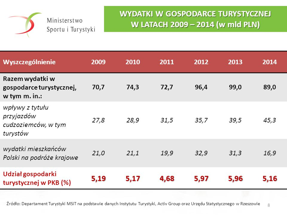 WYDATKI W GOSPODARCE TURYSTYCZNEJ W LATACH 2009 – 2014 (w mld PLN)