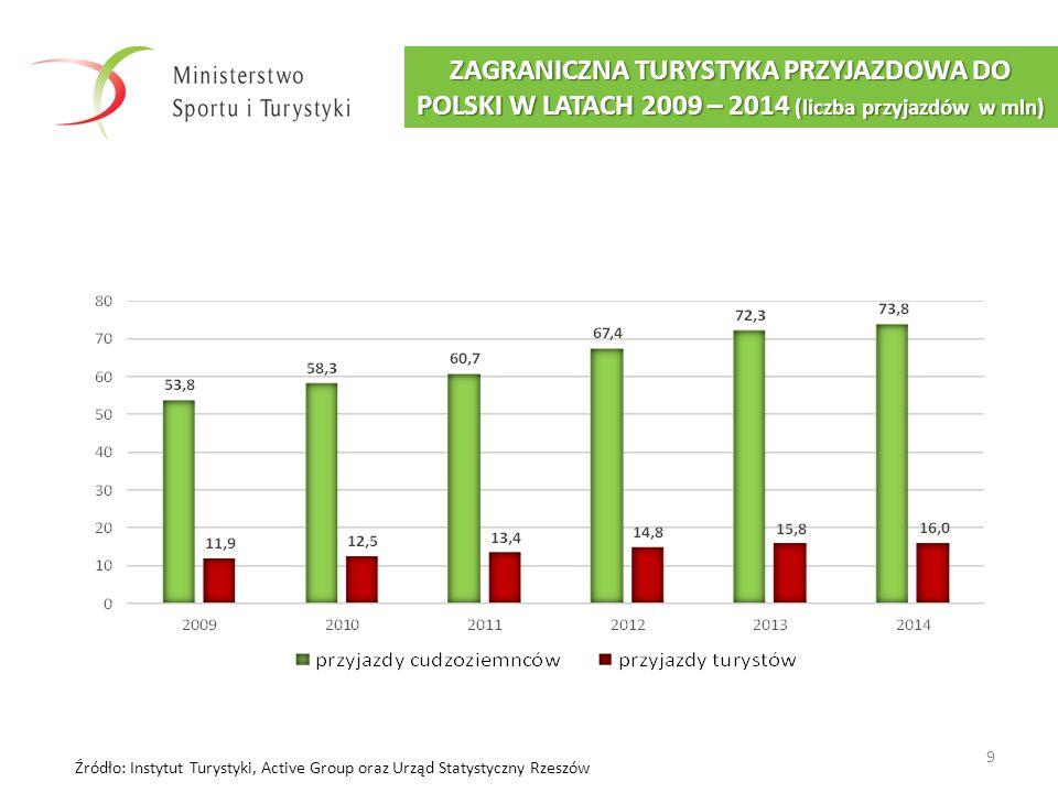 ZAGRANICZNA TURYSTYKA PRZYJAZDOWA DO POLSKI W LATACH 2009 – 2014 (liczba przyjazdów w mln)
