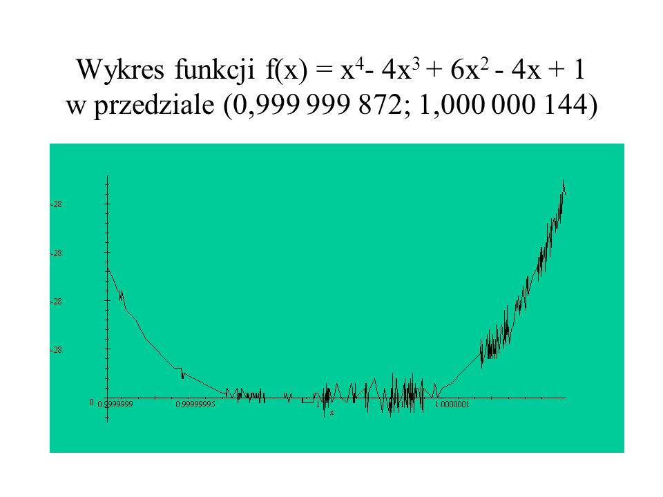 Wykres funkcji f(x) = x4- 4x3 + 6x2 - 4x + 1 w przedziale (0,999 999 872; 1,000 000 144)