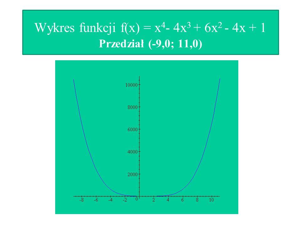 Wykres funkcji f(x) = x4- 4x3 + 6x2 - 4x + 1 Przedział (-9,0; 11,0)