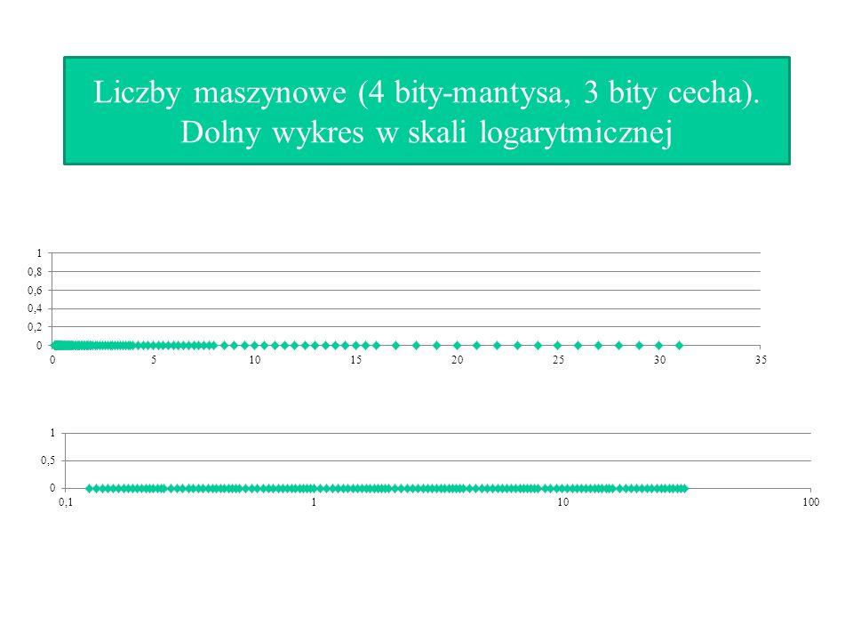 Liczby maszynowe (4 bity-mantysa, 3 bity cecha)