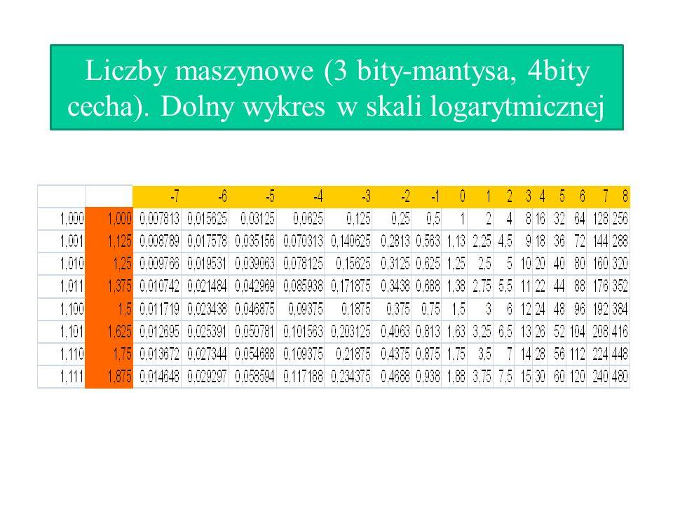 Liczby maszynowe (3 bity-mantysa, 4bity cecha)