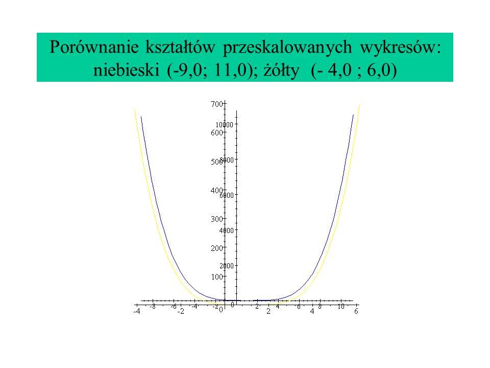 Porównanie kształtów przeskalowanych wykresów: niebieski (-9,0; 11,0); żółty (- 4,0 ; 6,0)