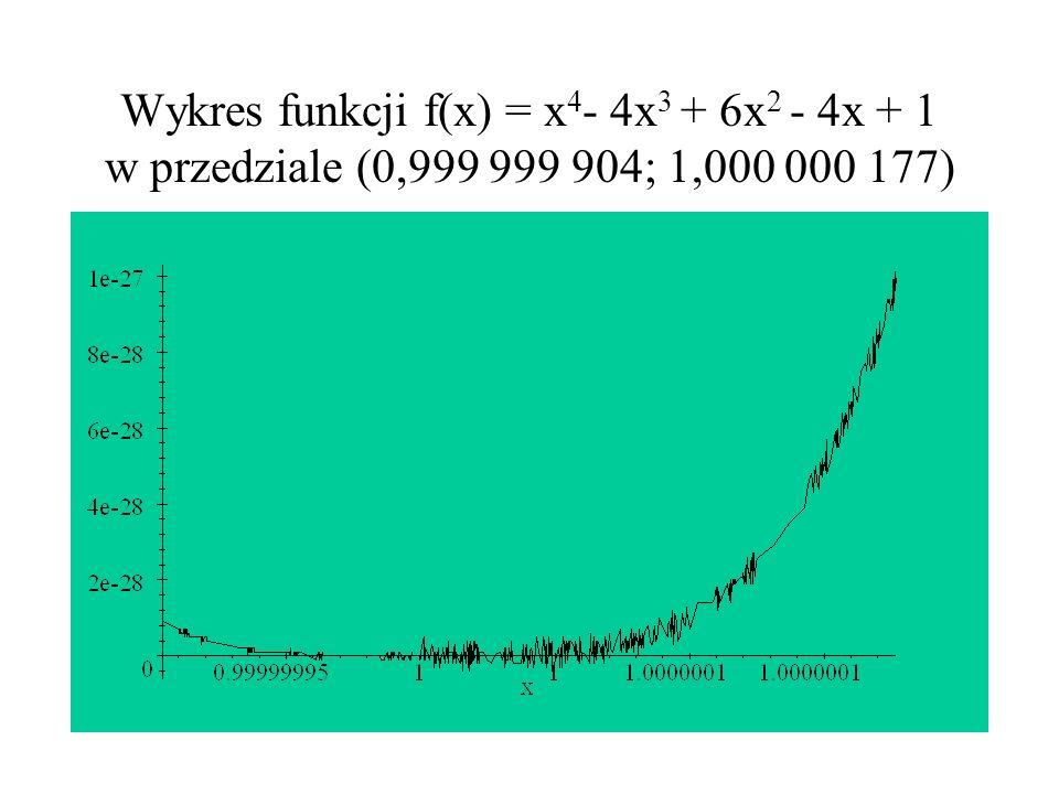 Wykres funkcji f(x) = x4- 4x3 + 6x2 - 4x + 1 w przedziale (0,999 999 904; 1,000 000 177)