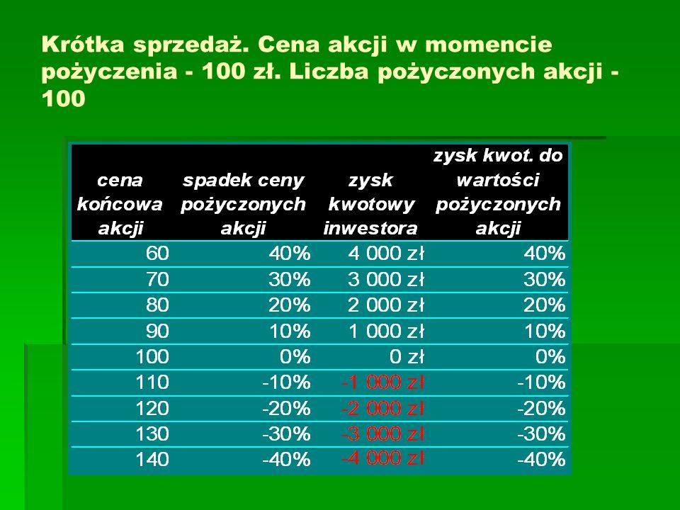 Krótka sprzedaż. Cena akcji w momencie pożyczenia - 100 zł