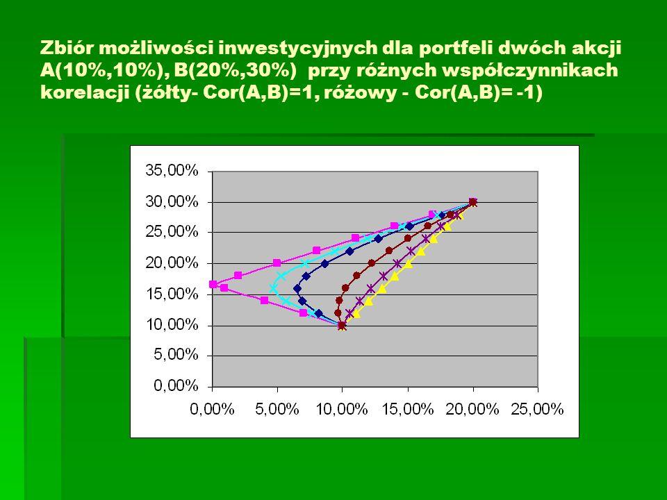 Zbiór możliwości inwestycyjnych dla portfeli dwóch akcji A(10%,10%), B(20%,30%) przy różnych współczynnikach korelacji (żółty- Cor(A,B)=1, różowy - Cor(A,B)= -1)