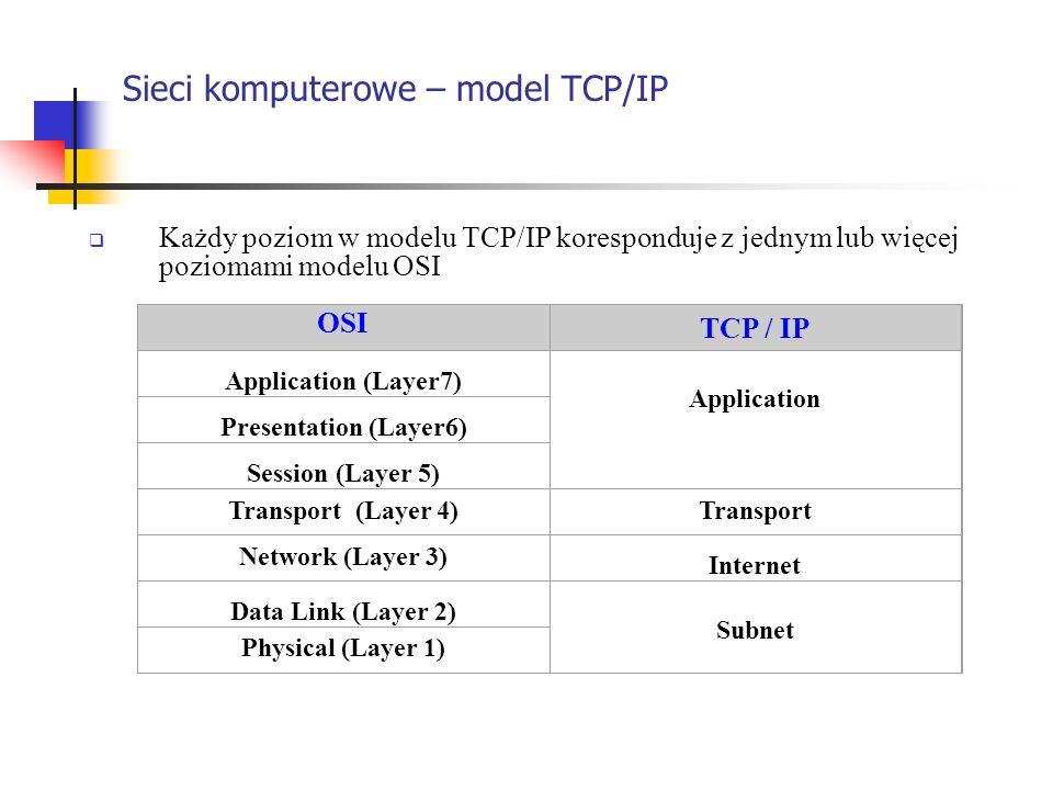 Sieci komputerowe – model TCP/IP