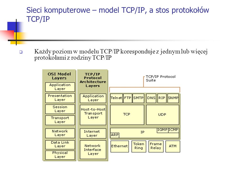 Sieci komputerowe – model TCP/IP, a stos protokołów TCP/IP
