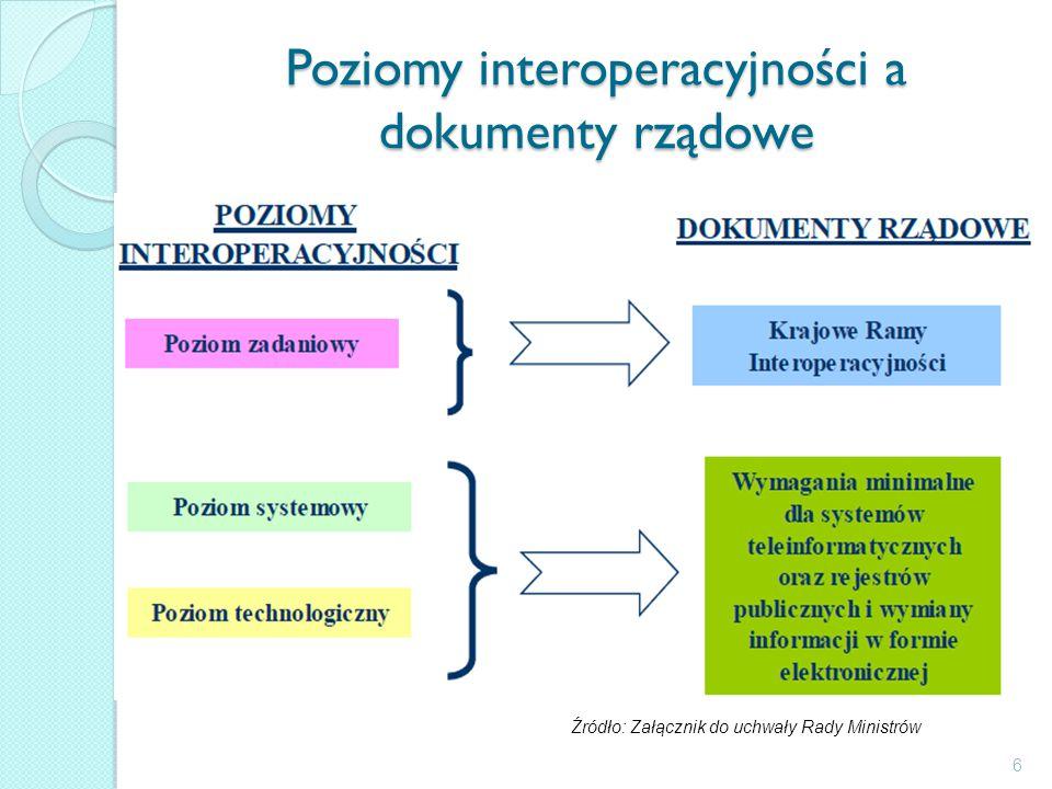 Poziomy interoperacyjności a dokumenty rządowe