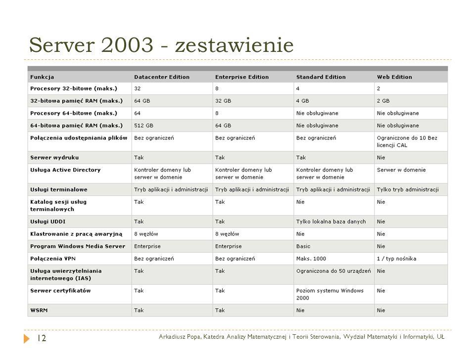 Server 2003 - zestawienie Arkadiusz Popa, Katedra Analizy Matematycznej i Teorii Sterowania, Wydział Matematyki i Informatyki, UŁ.