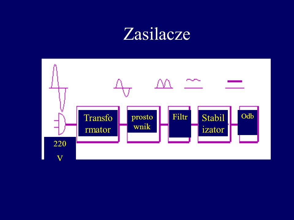 Zasilacze Transformator prostownik Filtr Stabilizator Odb 220 V