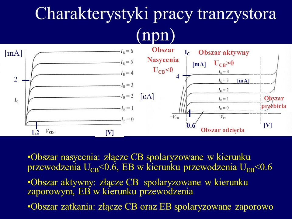 Charakterystyki pracy tranzystora (npn)