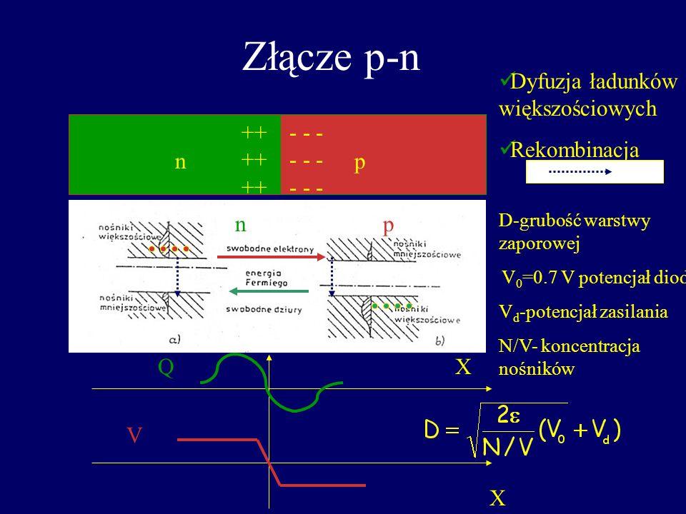 Złącze p-n Dyfuzja ładunków większościowych Rekombinacja n p ++++++