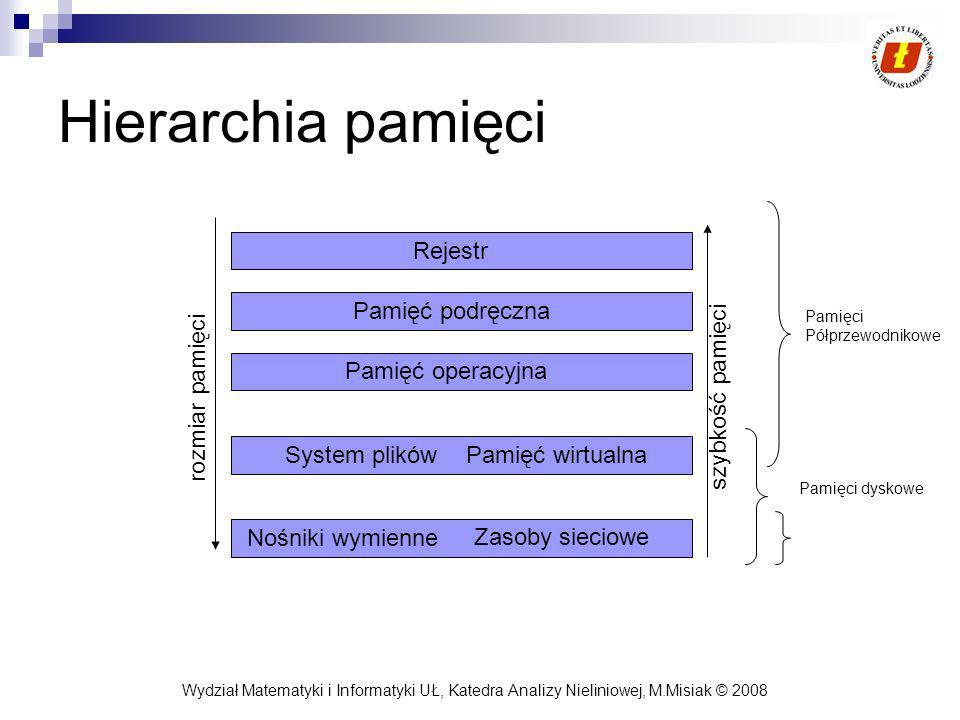 Hierarchia pamięci Rejestr Pamięć podręczna Pamięć operacyjna