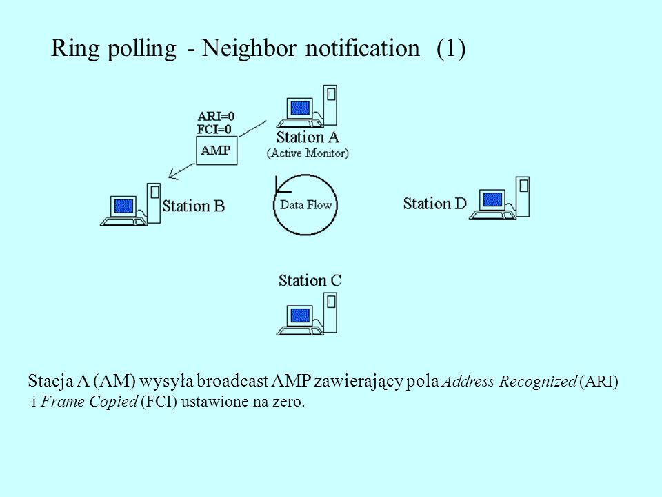 Ring polling - Neighbor notification (1)