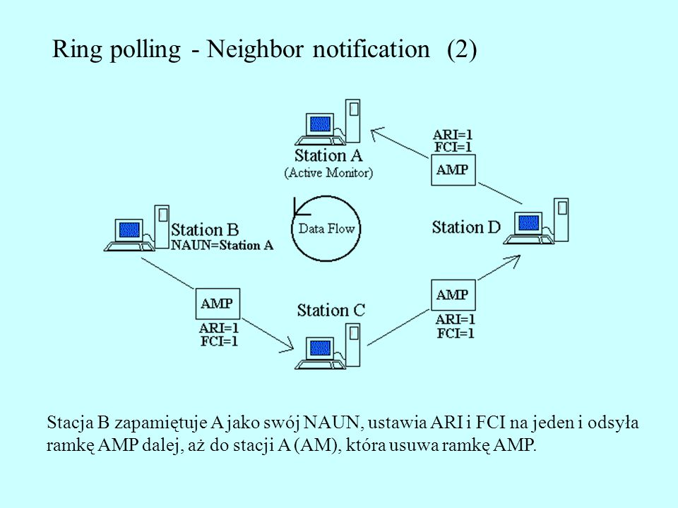 Ring polling - Neighbor notification (2)