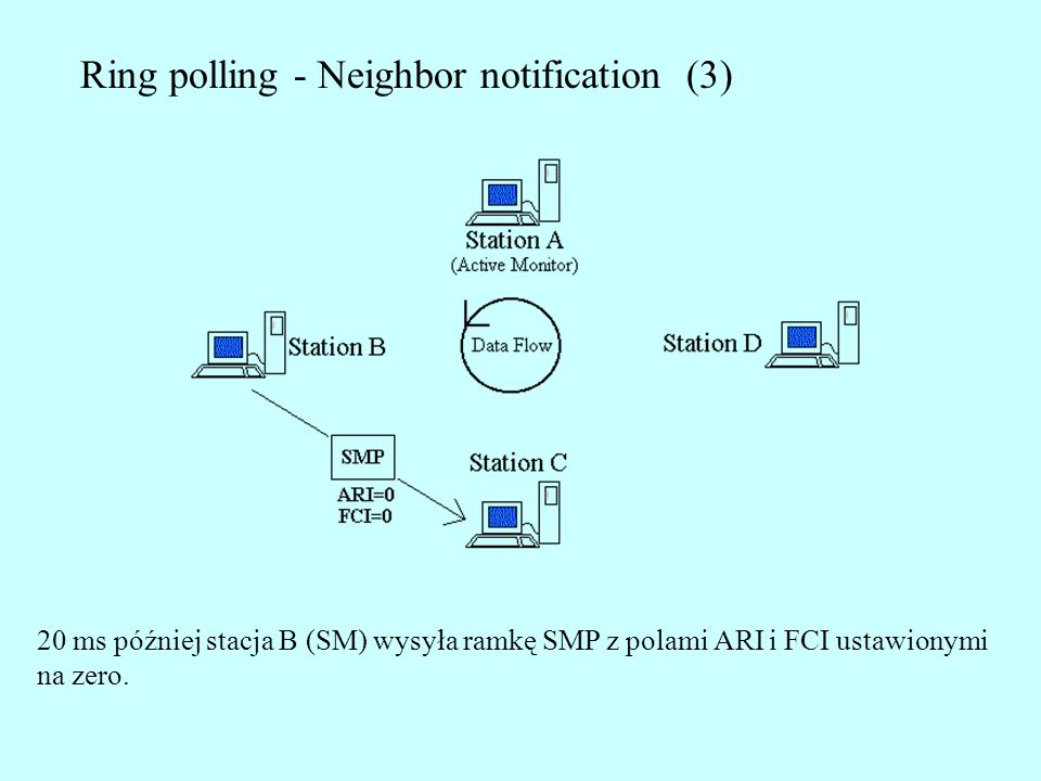 Ring polling - Neighbor notification (3)