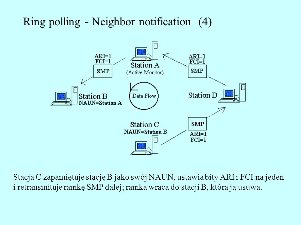 Ring polling - Neighbor notification (4)