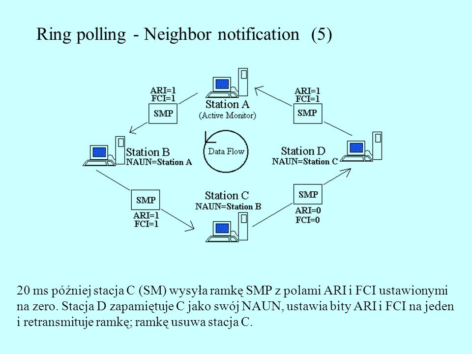 Ring polling - Neighbor notification (5)