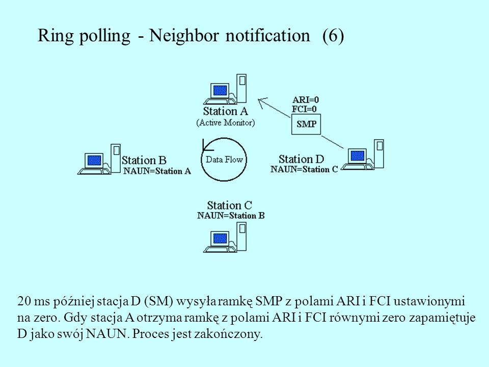 Ring polling - Neighbor notification (6)