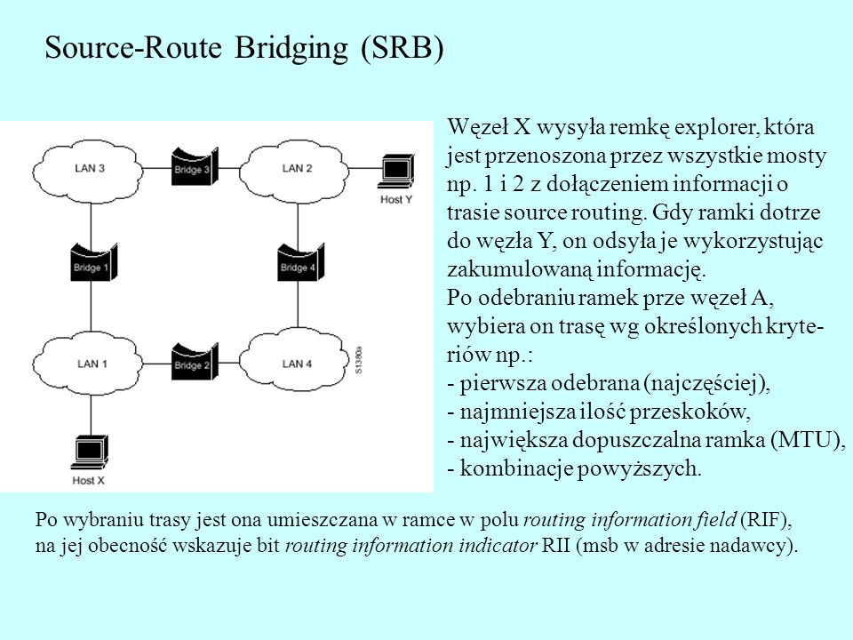 Source-Route Bridging (SRB)