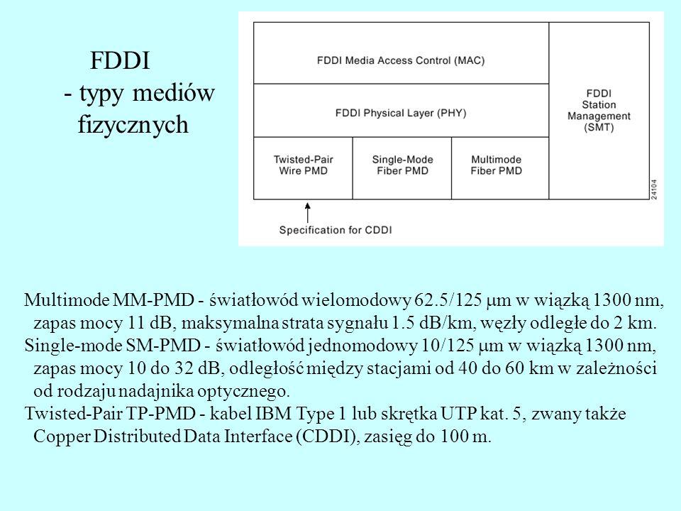 FDDI - typy mediów fizycznych