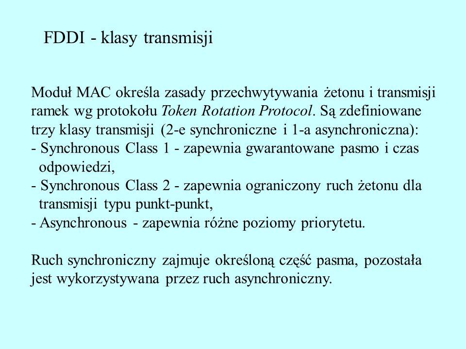 FDDI - klasy transmisji