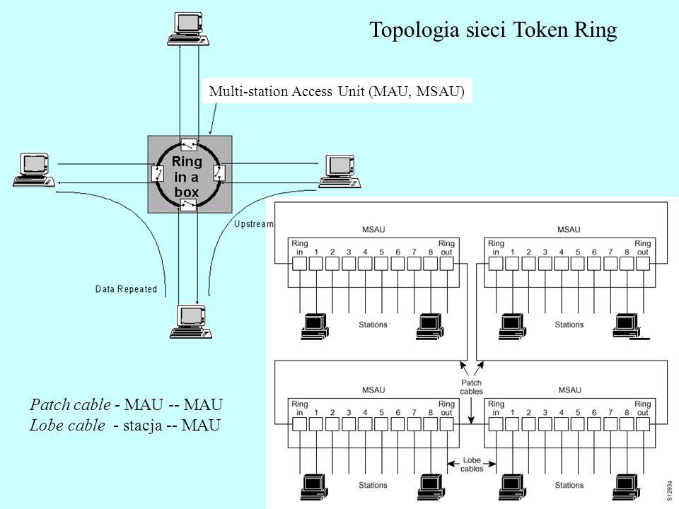 Topologia sieci Token Ring