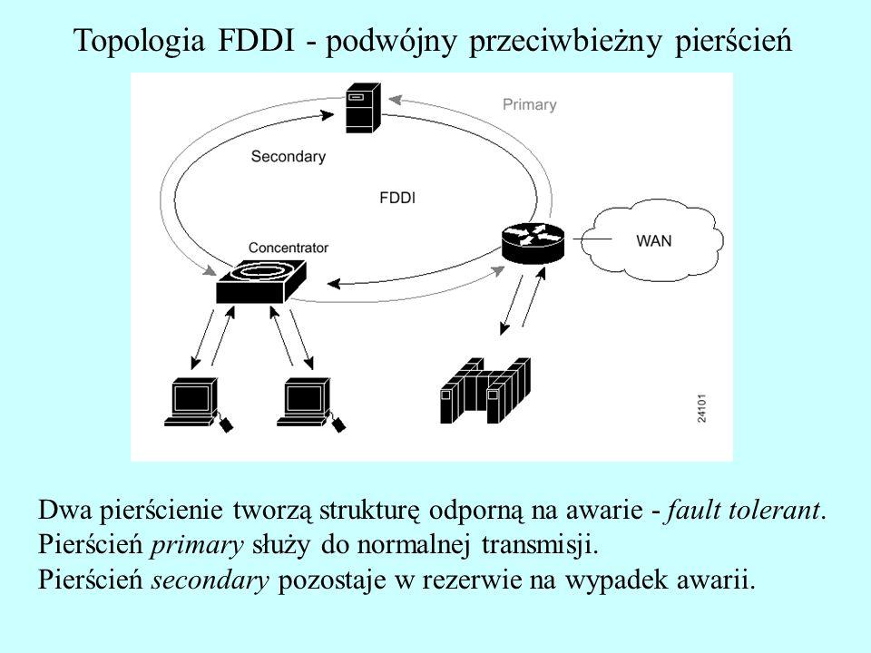 Topologia FDDI - podwójny przeciwbieżny pierścień