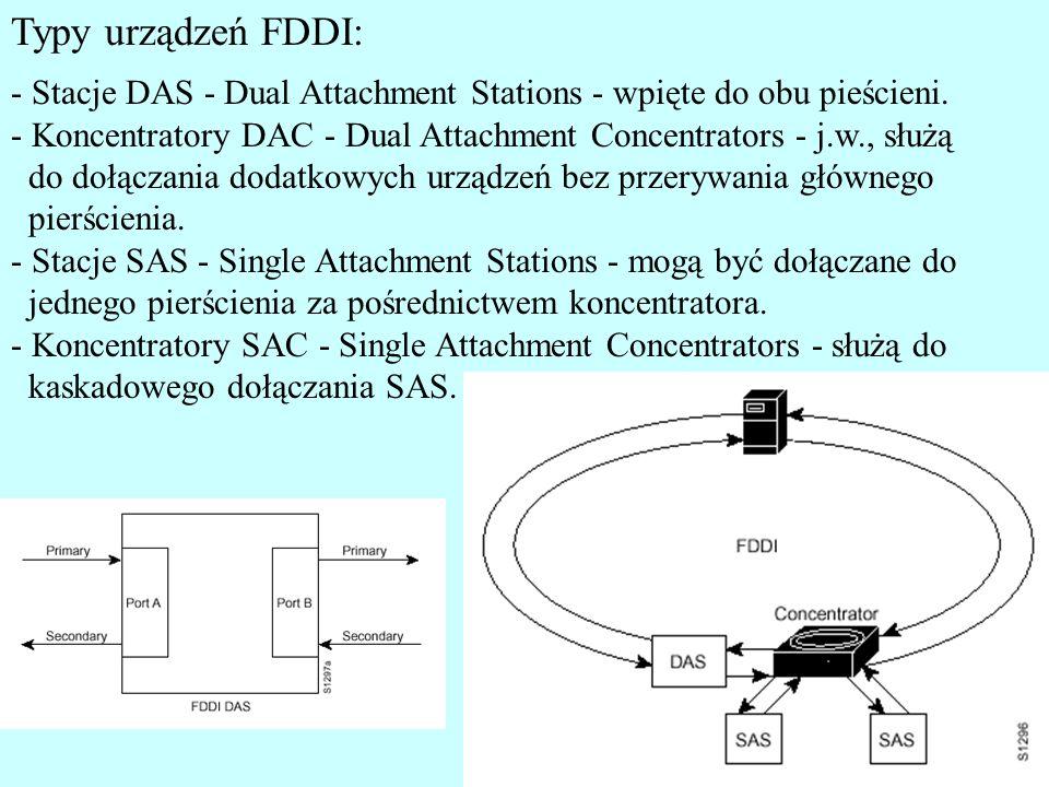 Typy urządzeń FDDI: - Stacje DAS - Dual Attachment Stations - wpięte do obu pieścieni.