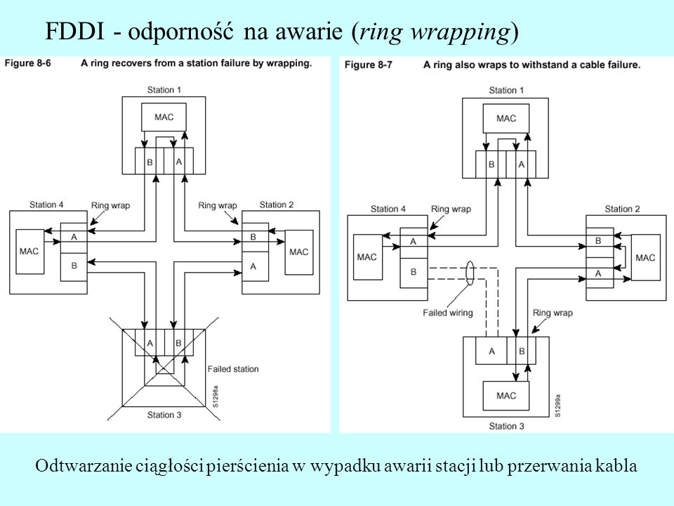 FDDI - odporność na awarie (ring wrapping)
