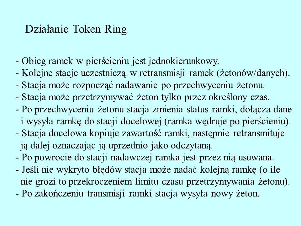 Działanie Token Ring - Obieg ramek w pierścieniu jest jednokierunkowy.