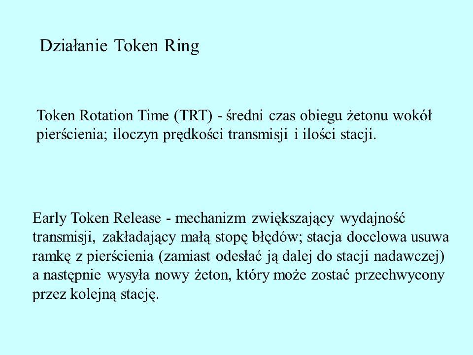 Działanie Token Ring Token Rotation Time (TRT) - średni czas obiegu żetonu wokół. pierścienia; iloczyn prędkości transmisji i ilości stacji.