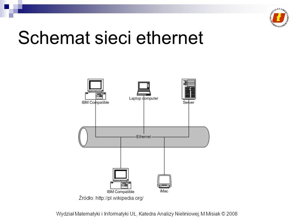 Schemat sieci ethernet