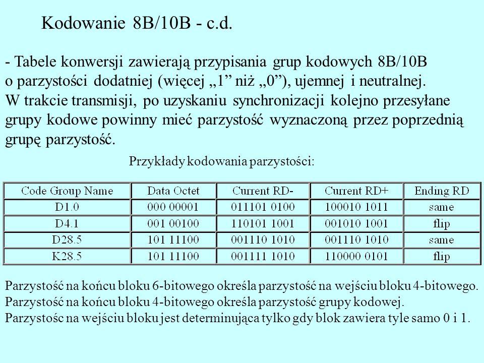 Kodowanie 8B/10B - c.d. - Tabele konwersji zawierają przypisania grup kodowych 8B/10B.