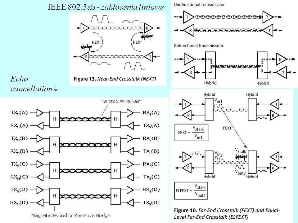 IEEE 802.3ab - zakłócenia liniowe